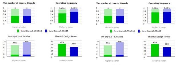 Intel® Core™ i7-6700T membawa peningkatan dibanding dua generasi sebelumnya. Kelebihan: Clock Speed lebih tinggi, Cache lebih besar, dan konsumsi daya lebih rendah. Dibandingkan Core™ i7-4700HQ (Generasi ke-4) dan Core™ i7-5700HQ (generasi ke-5) Perbandingan spesifikasi Processor dirilis oleh www.cpu-world.com.