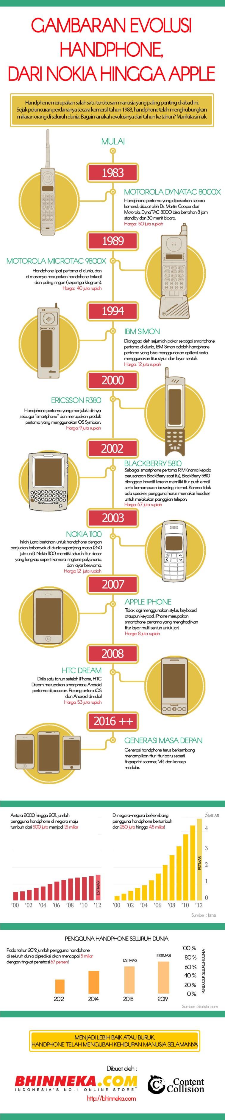 Evolusi Handphone dari Dulu hingga Sekarang