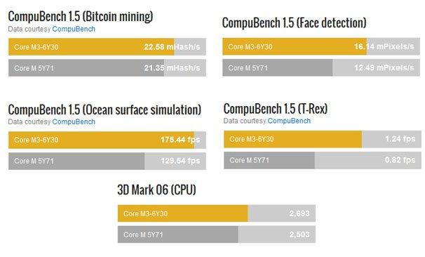 Benchmark Test Intel® Core™ M (6th Gen vs. 5th Gen)* Perbandingan performa Intel® Core™ M3-6Y30 vs Intel® Core™ M-5Y71 Dual Core 0.9 GHz vs Dual Core 1.2GHz (*Review Benchmark oleh cpuboss.com)